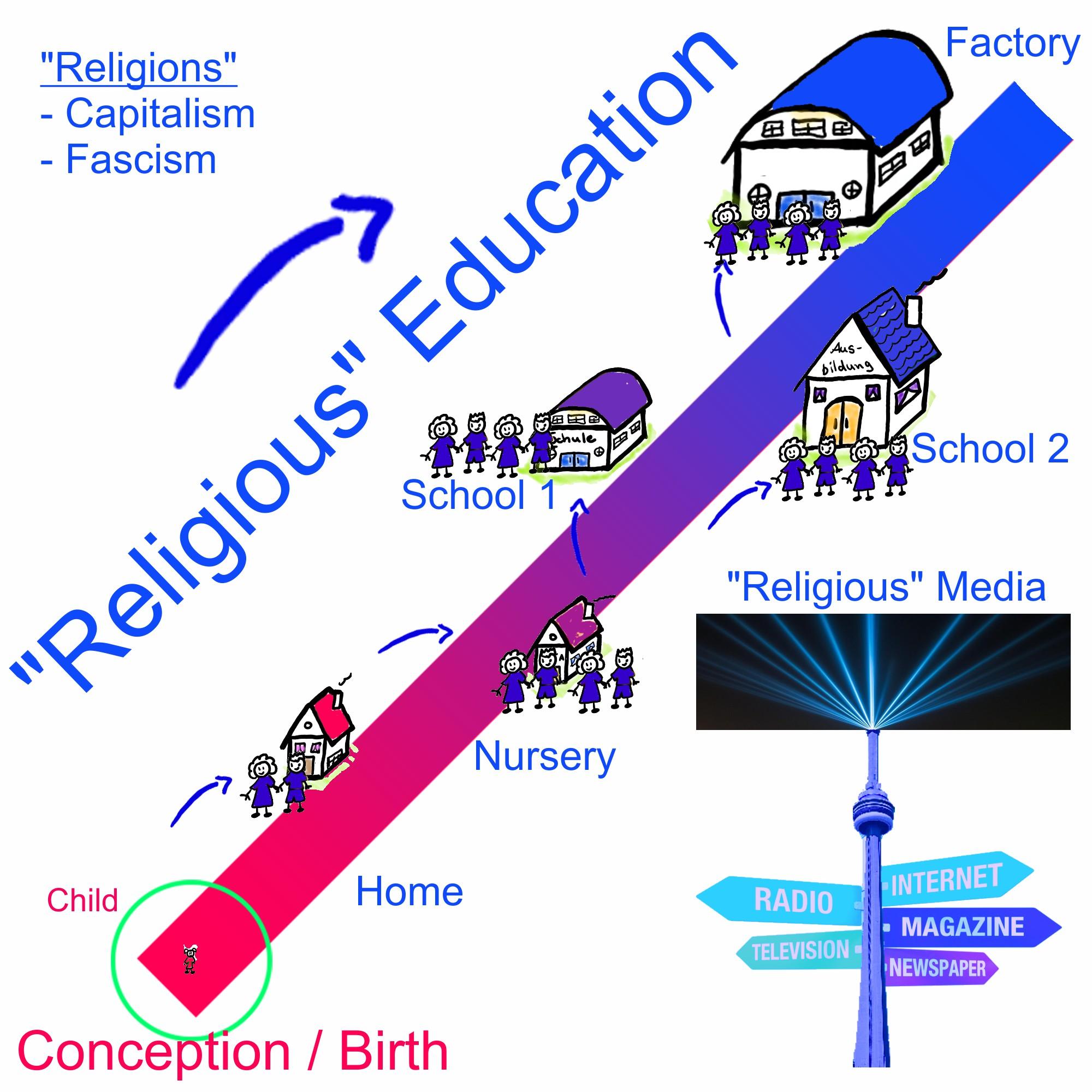 Religiöse Erziehung rechts
